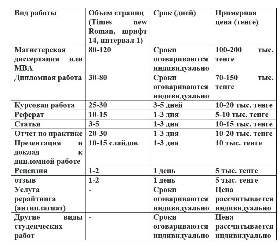 Цена дипломной работы Алматы